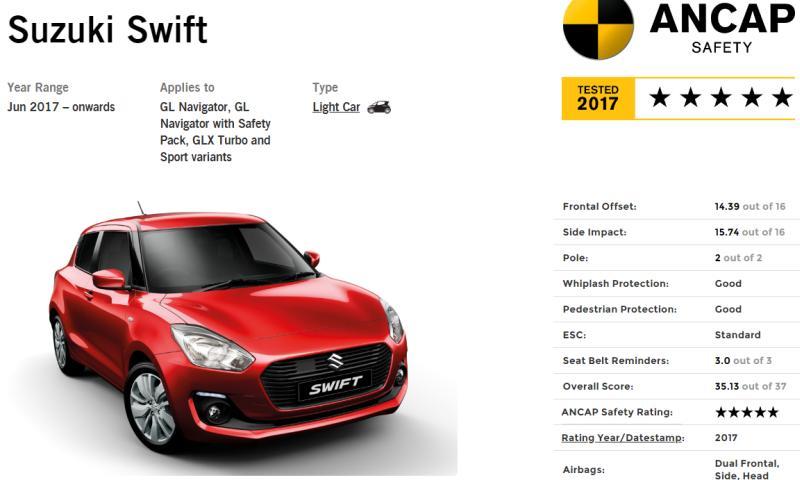 New Suzuki Swift को मिले क्रैश टेस्ट में 5 स्टार. क्या यही है सबसे सेफ कार?