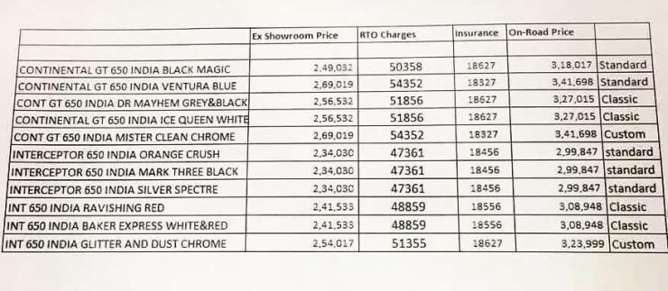 Royal Enfield 650 Price List